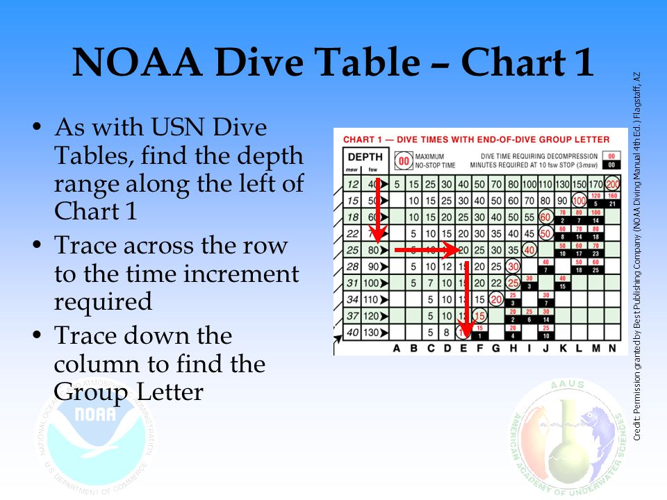 NOAA Dive Table – Chart 1 As with USN Dive Tables, find the depth range along the left of Chart 1.
