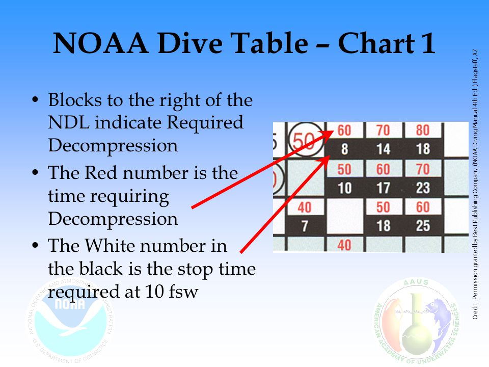 NOAA Dive Table – Chart 1 Blocks to the right of the NDL indicate Required Decompression. The Red number is the time requiring Decompression.