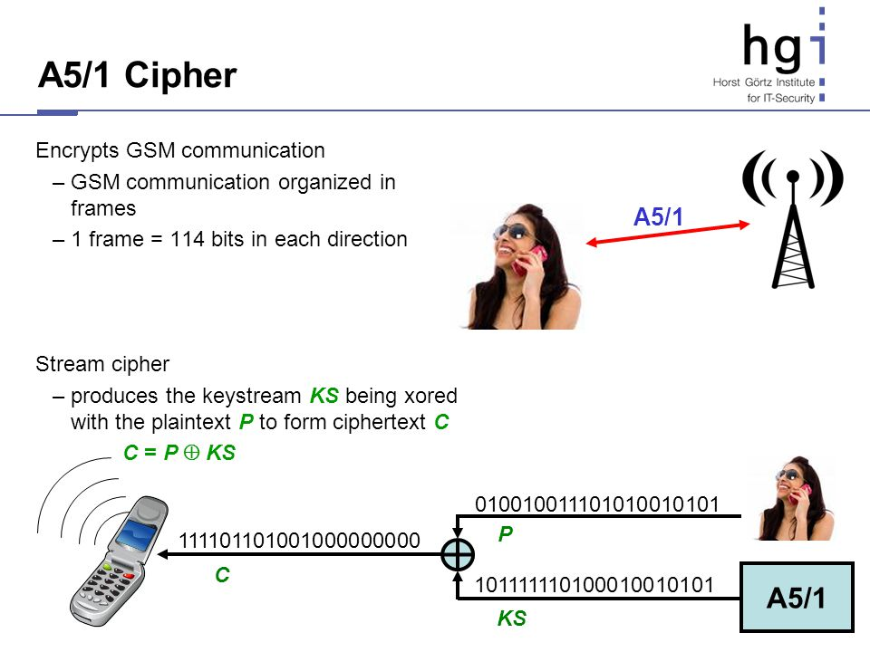 A5/1 Cipher A5/1 A5/1 Encrypts GSM communication