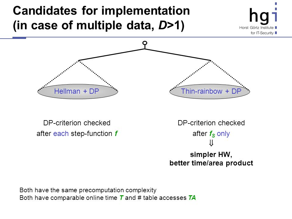 Candidates for implementation (in case of multiple data, D>1)