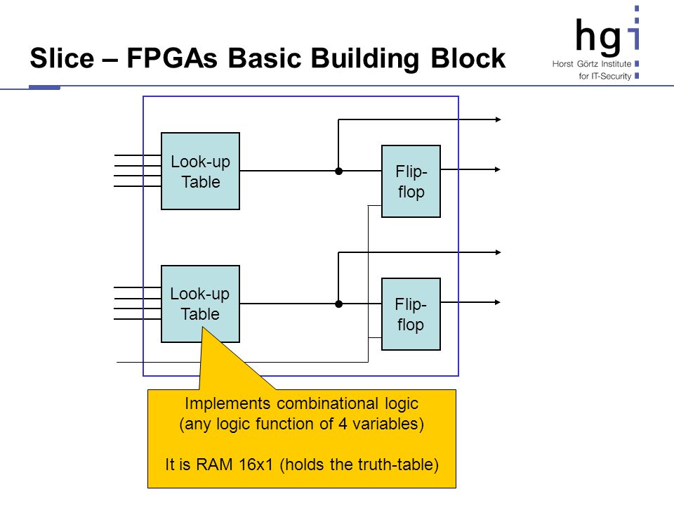 Slice – FPGAs Basic Building Block