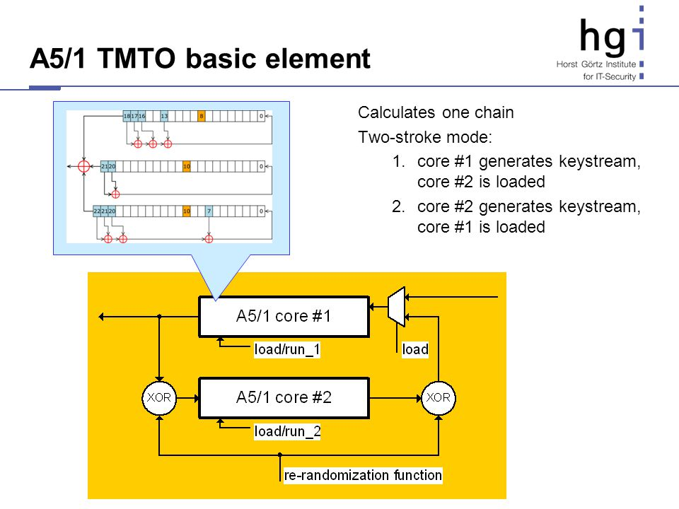 A5/1 TMTO basic element Calculates one chain Two-stroke mode: