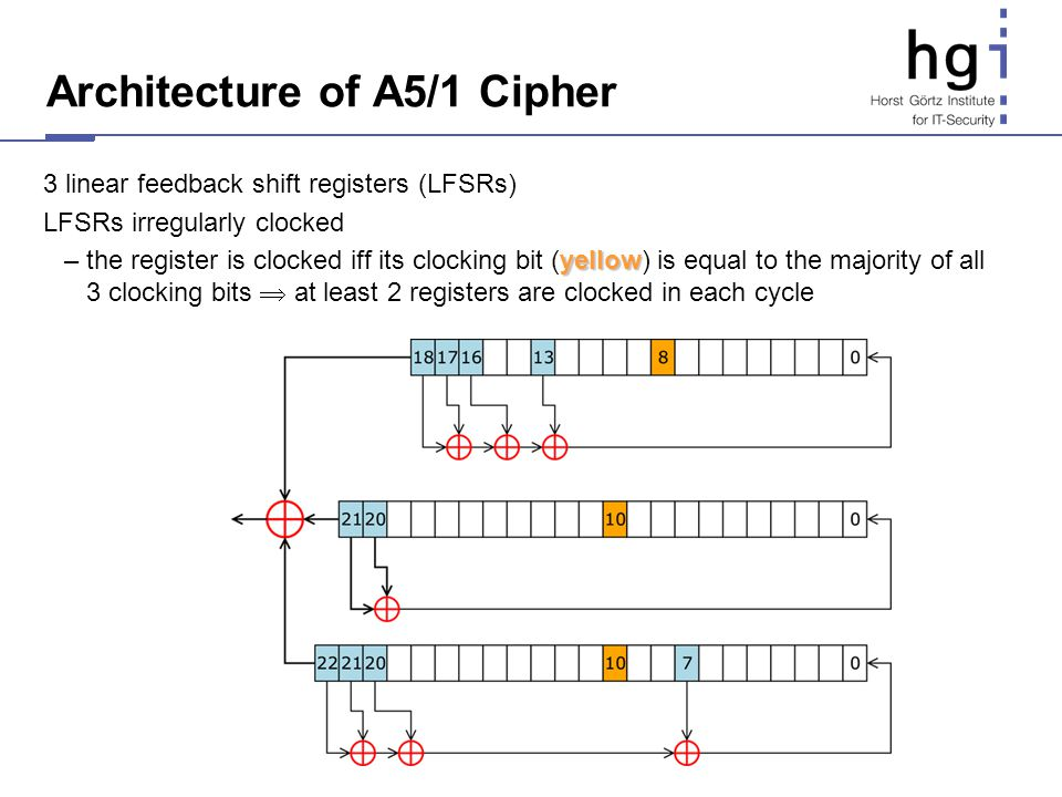Architecture of A5/1 Cipher