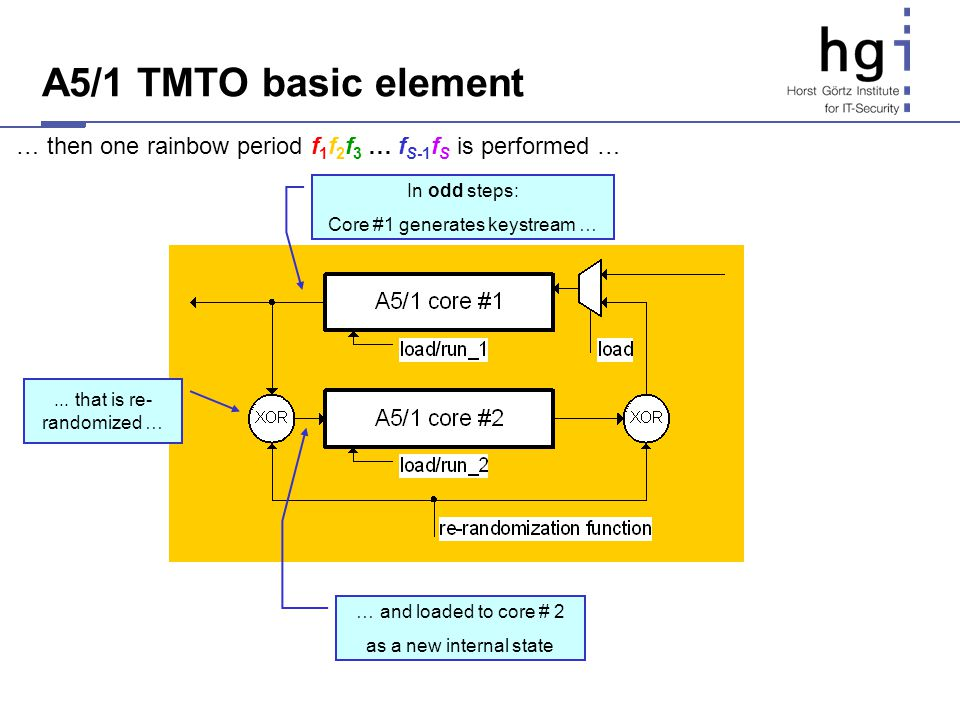 A5/1 TMTO basic element … then one rainbow period f1f2f3 … fS-1fS is performed … In odd steps: Core #1 generates keystream …