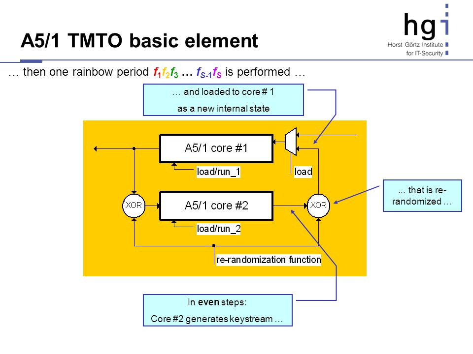 A5/1 TMTO basic element … then one rainbow period f1f2f3 … fS-1fS is performed … … and loaded to core # 1.