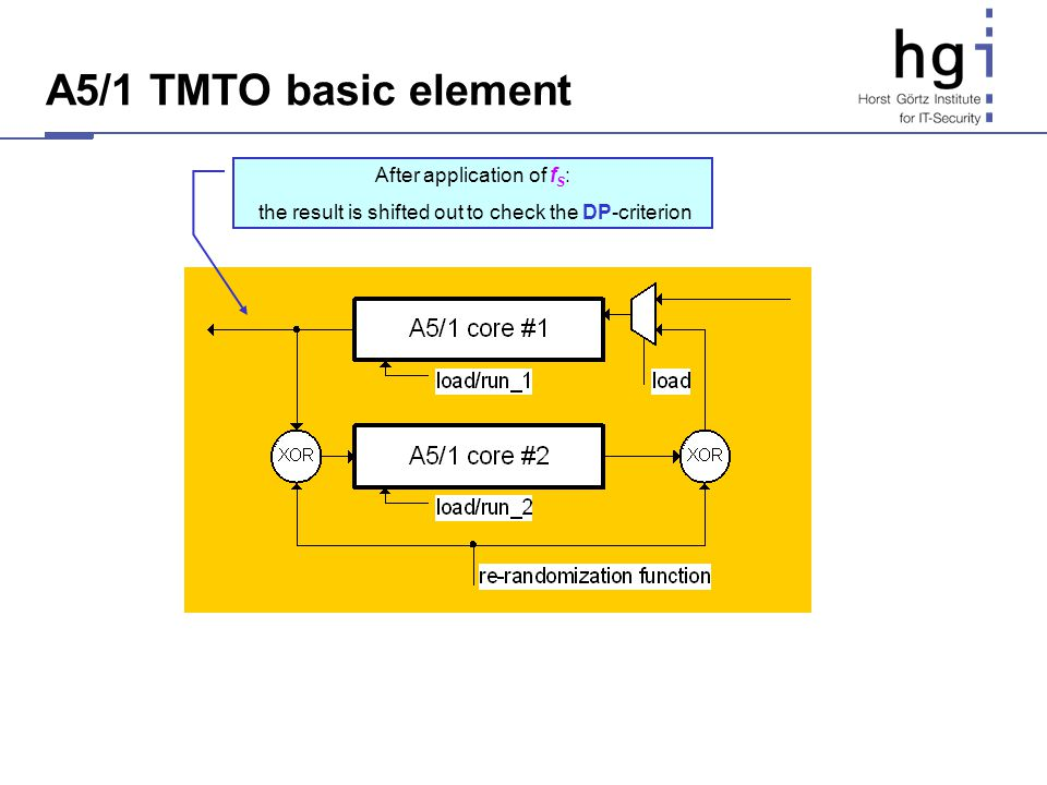 A5/1 TMTO basic element After application of fS: