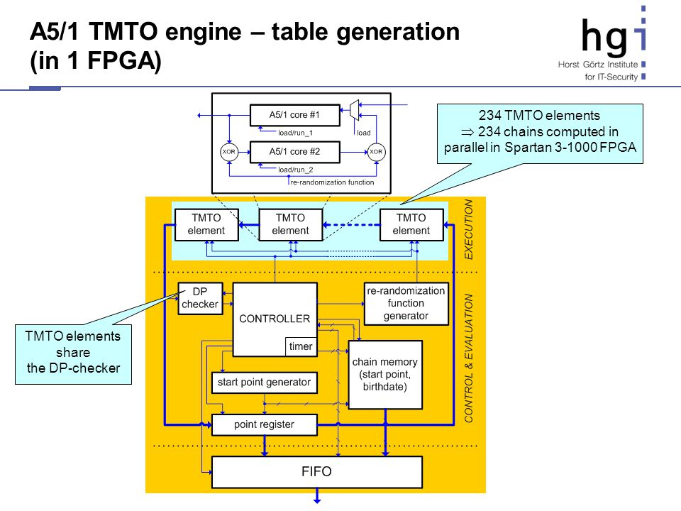 A5/1 TMTO engine – table generation (in 1 FPGA)