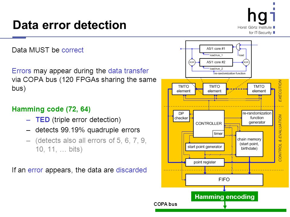 Data error detection Data MUST be correct