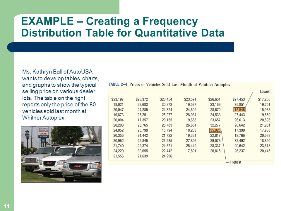 EXAMPLE – Creating a Frequency Distribution Table for Quantitative Data