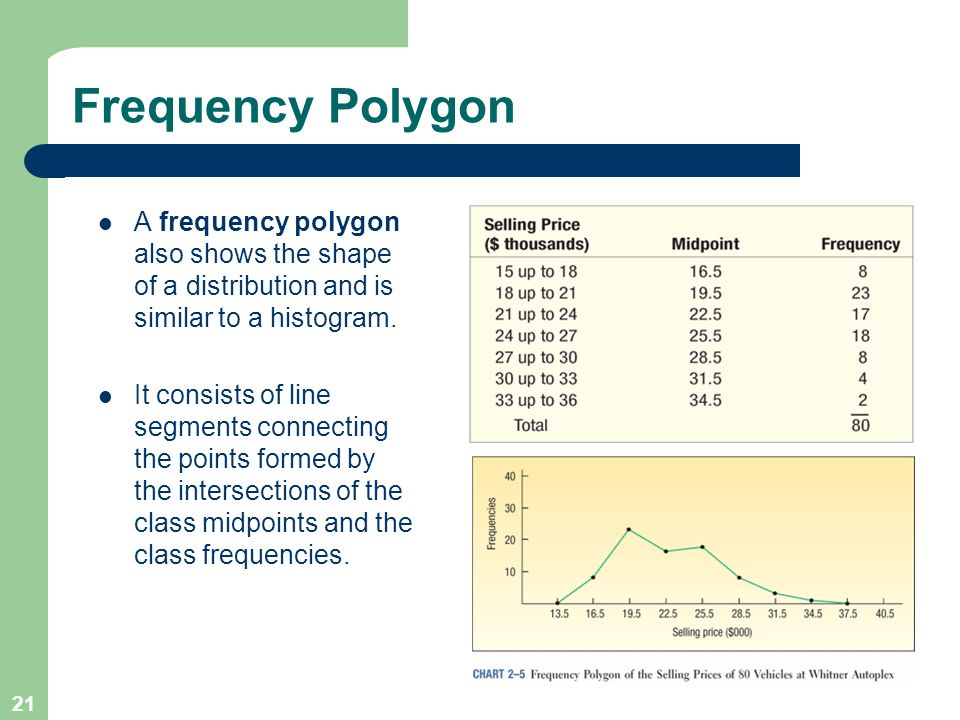 Frequency Polygon A frequency polygon also shows the shape of a distribution and is similar to a histogram.