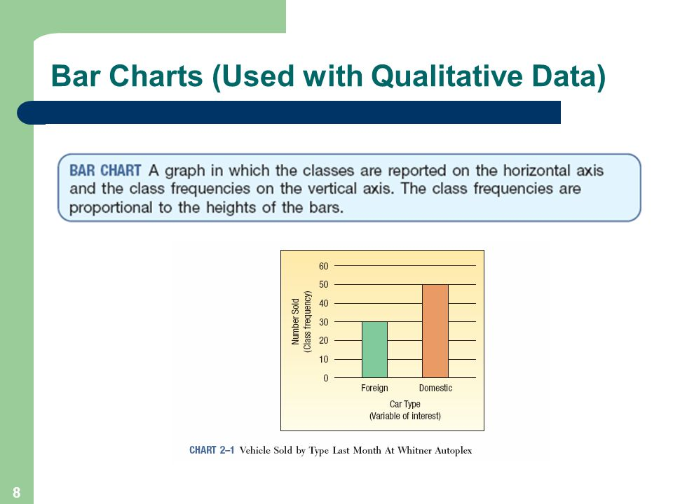 Bar Charts (Used with Qualitative Data)