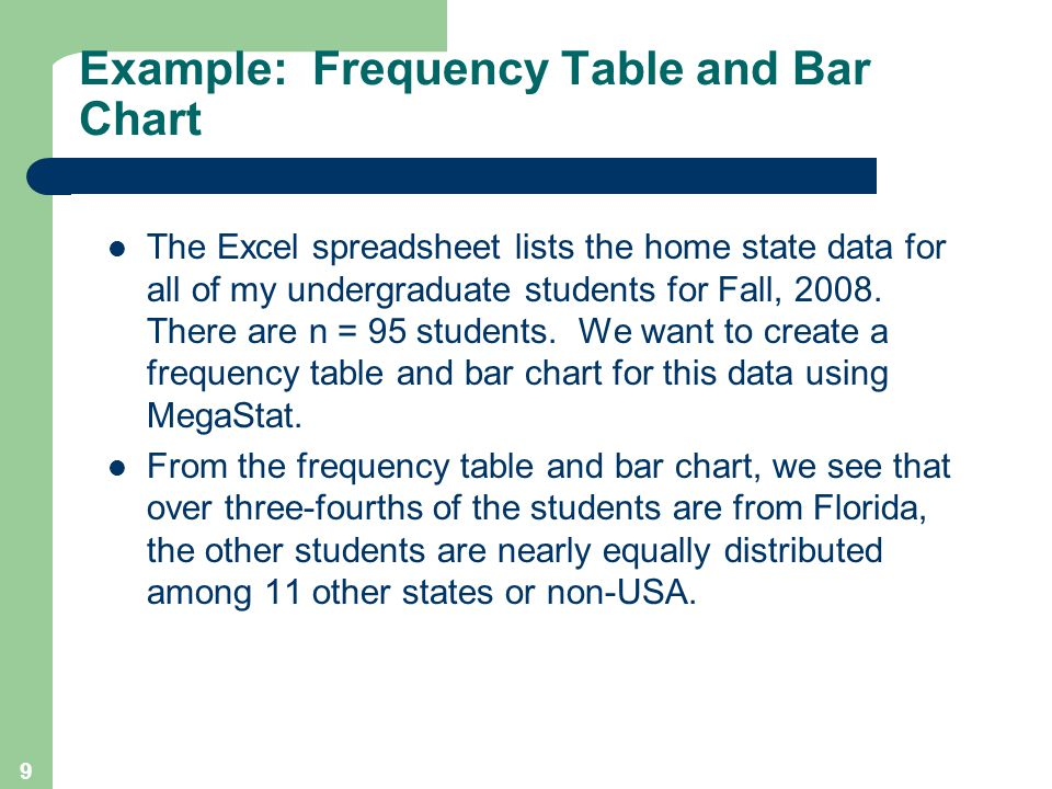 Example: Frequency Table and Bar Chart