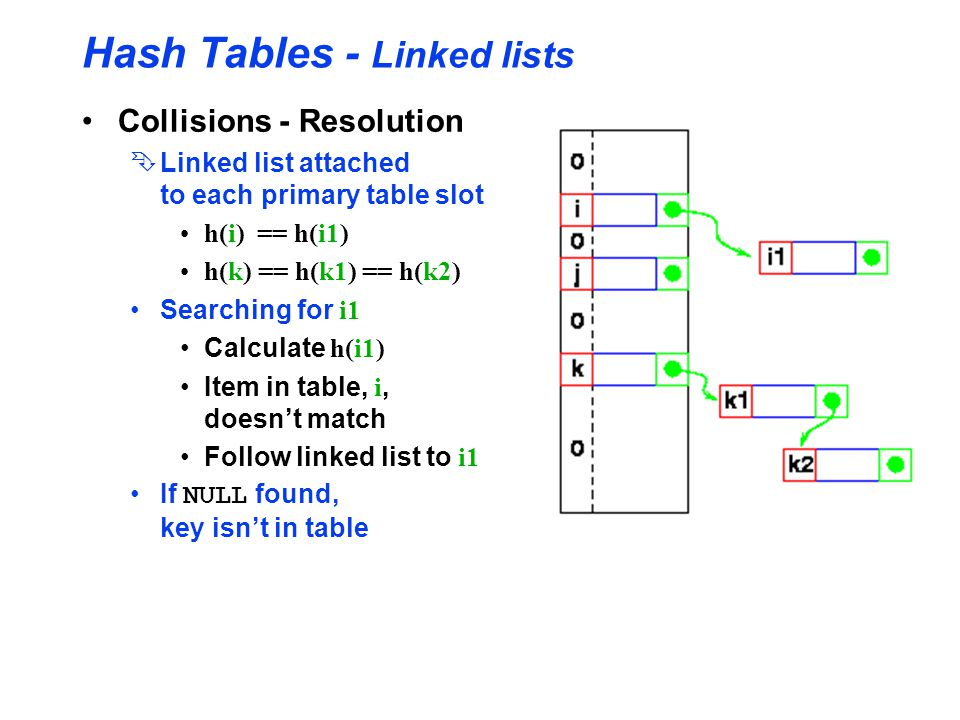 Hash Tables - Linked lists