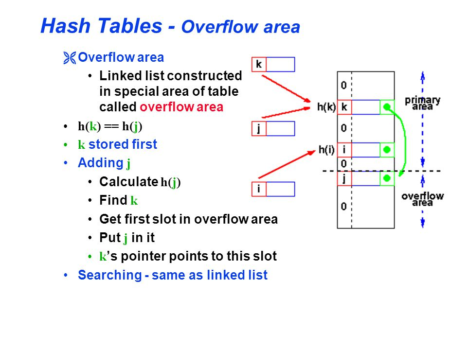 Hash Tables - Overflow area