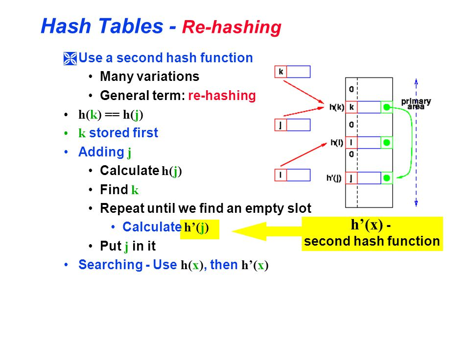 Hash Tables - Re-hashing