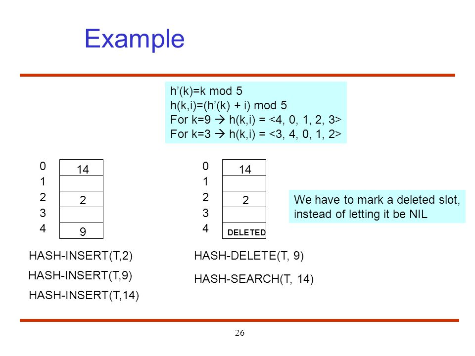Example h'(k)=k mod 5 h(k,i)=(h'(k) + i) mod 5