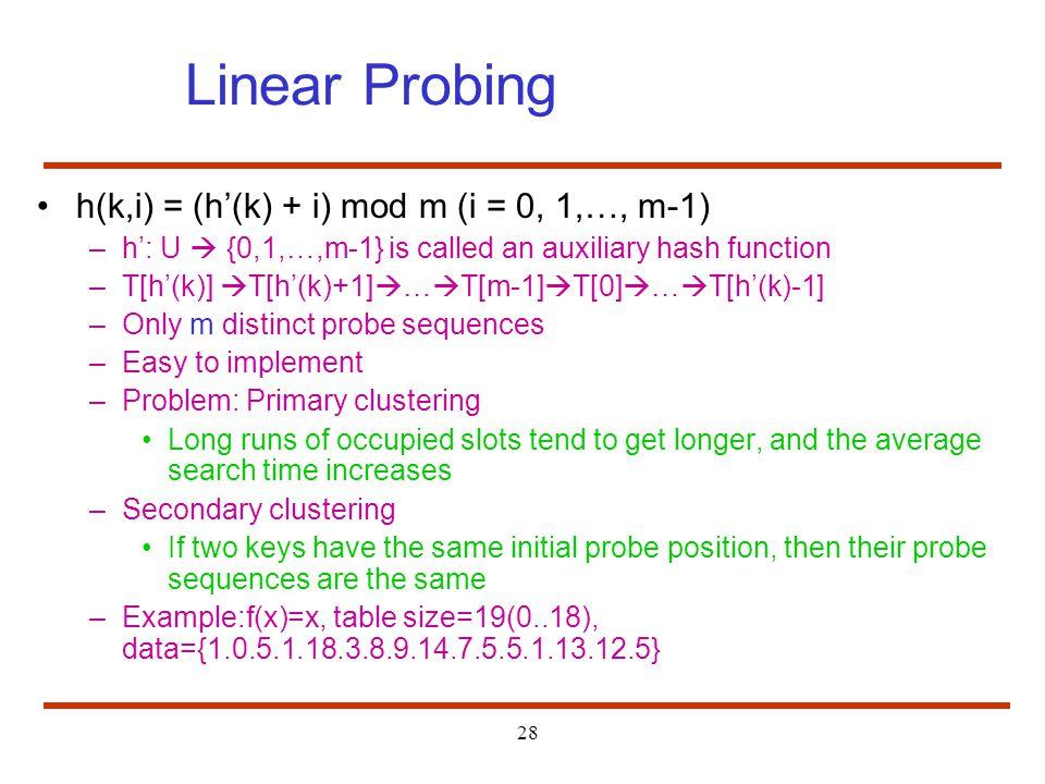 Linear Probing h(k,i) = (h'(k) + i) mod m (i = 0, 1,…, m-1)