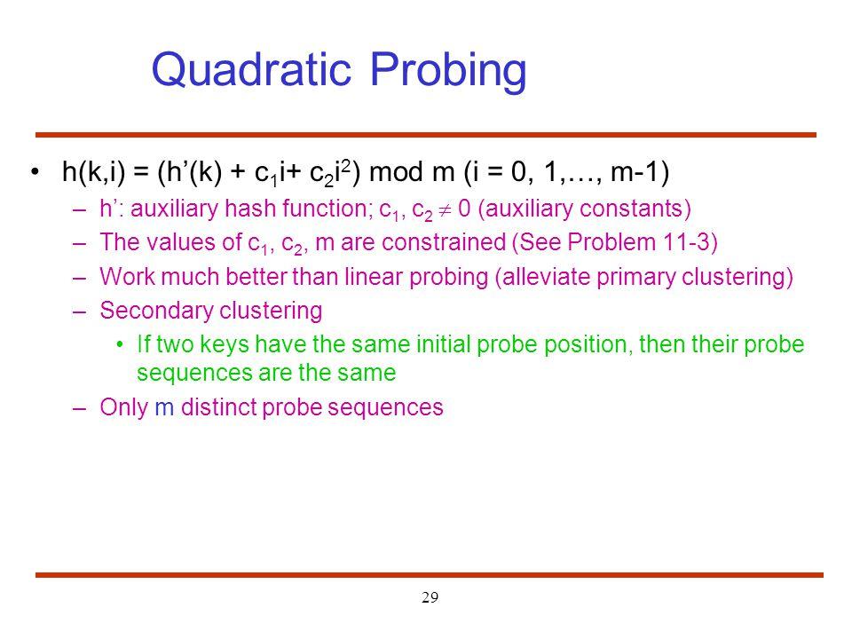 Quadratic Probing h(k,i) = (h'(k) + c1i+ c2i2) mod m (i = 0, 1,…, m-1)