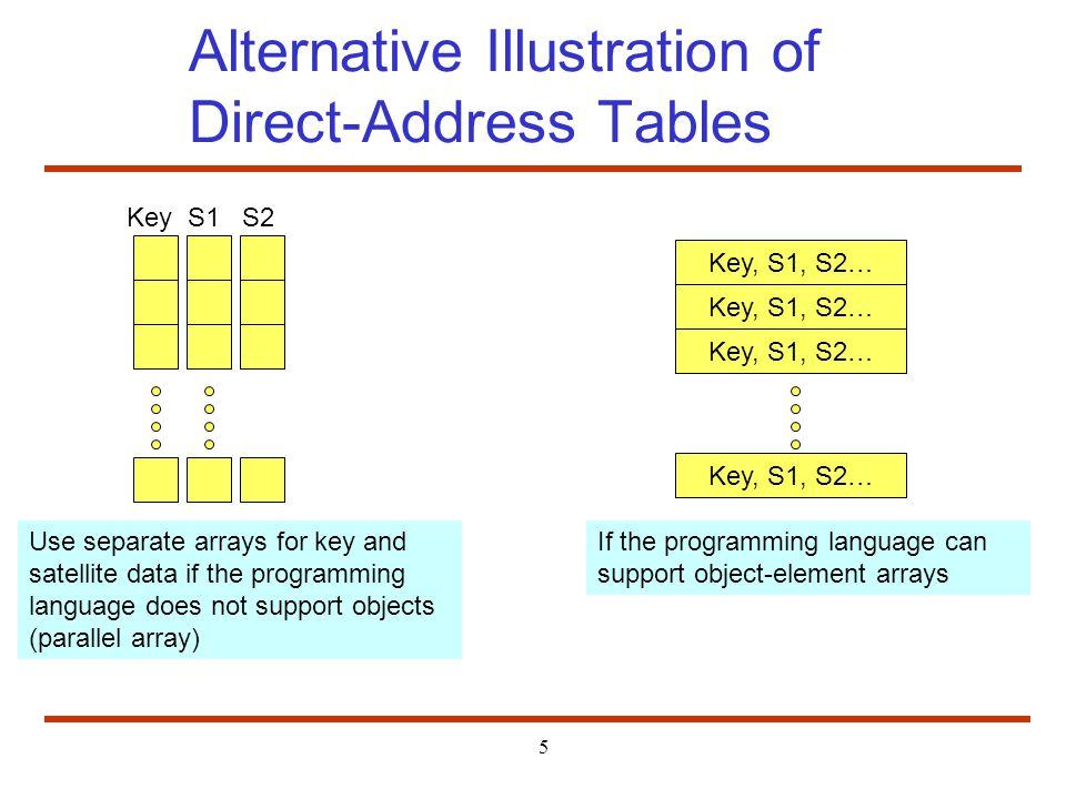 Alternative Illustration of Direct-Address Tables