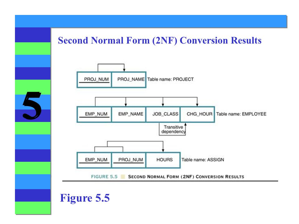 Second Normal Form (2NF) Conversion Results