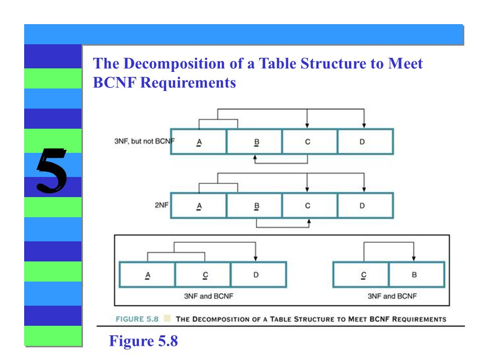 The Decomposition of a Table Structure to Meet