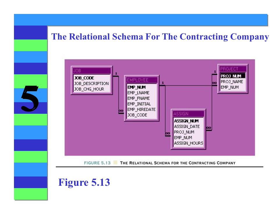 The Relational Schema For The Contracting Company
