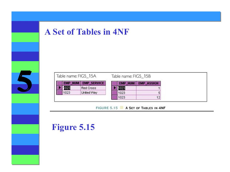 A Set of Tables in 4NF Figure 5.15