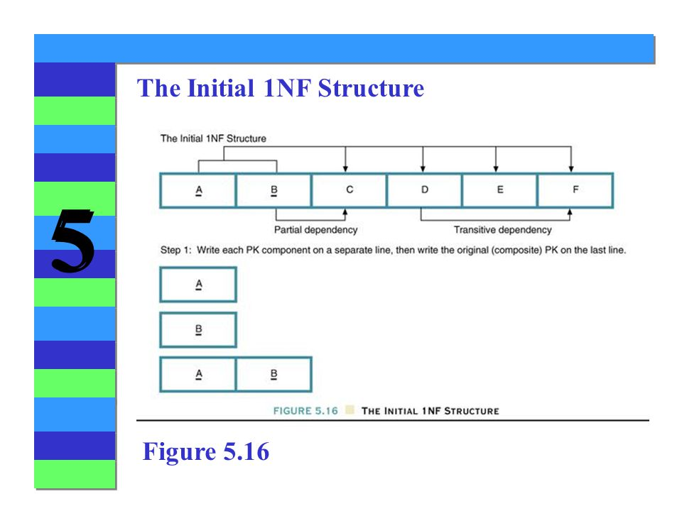 The Initial 1NF Structure