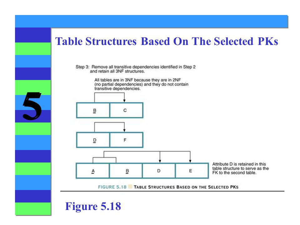 Table Structures Based On The Selected PKs