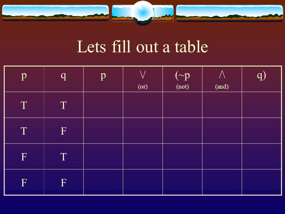 Lets fill out a table p q \/ (or) (~p (not) /\ (and) q) T F