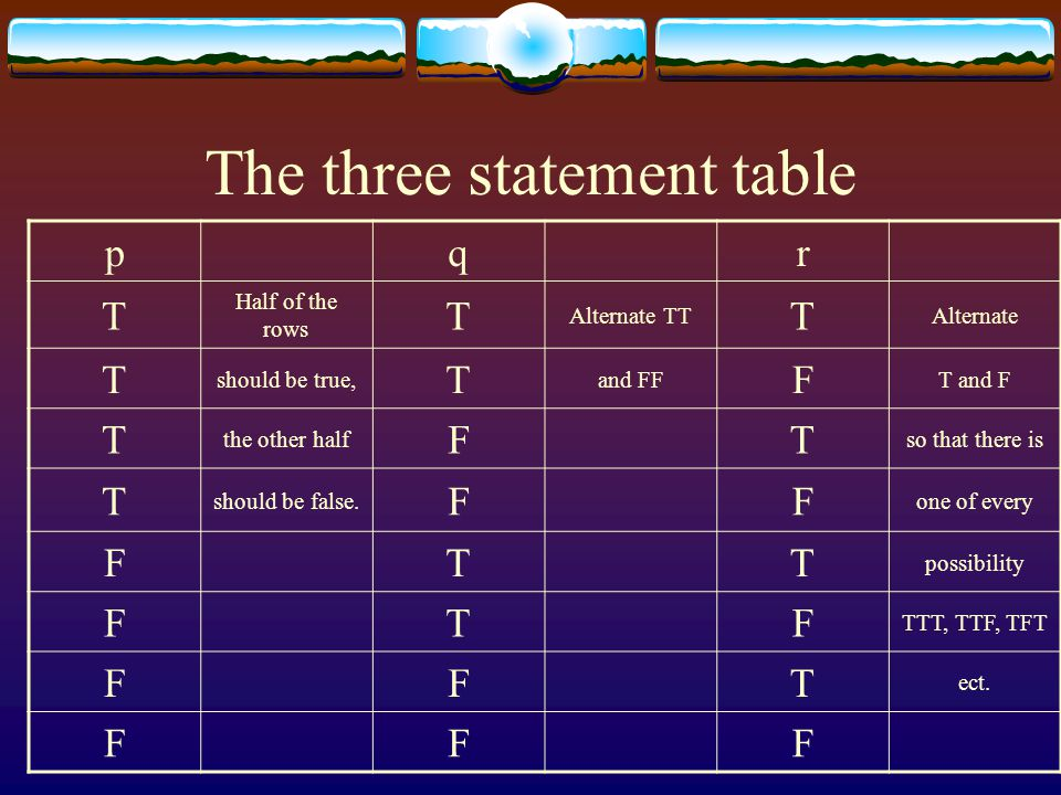The three statement table