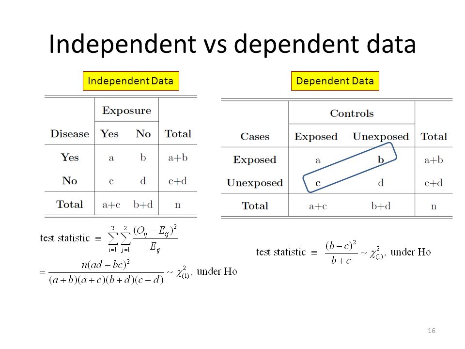 Independent vs dependent data
