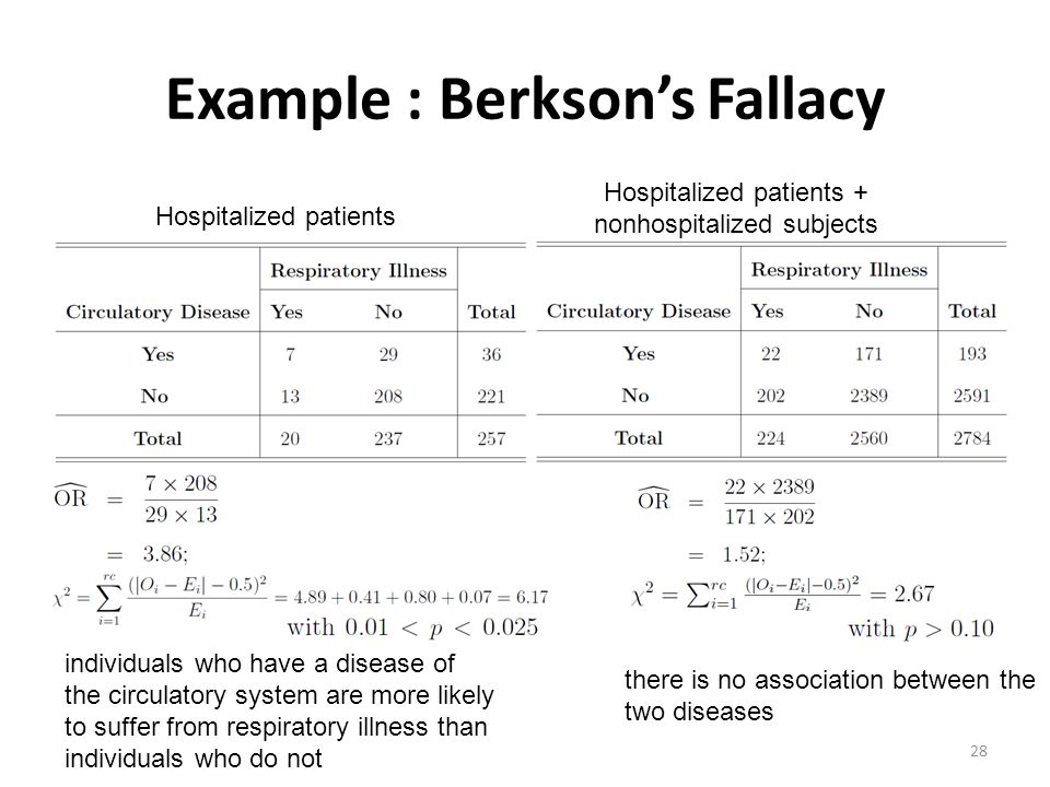 Example : Berkson's Fallacy