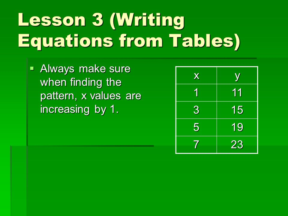 Lesson 3 (Writing Equations from Tables)