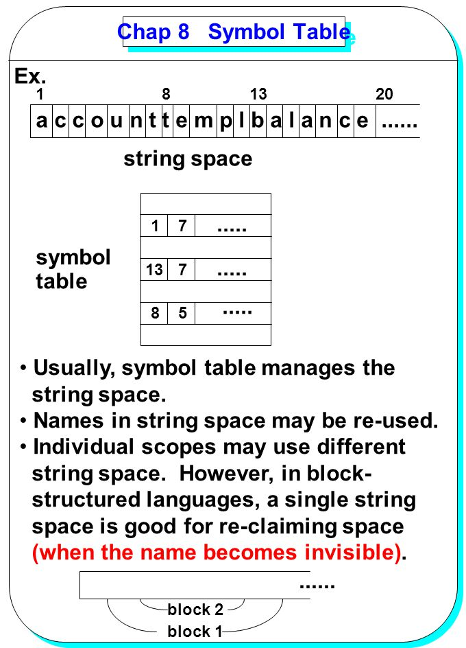 Usually, symbol table manages the string space.