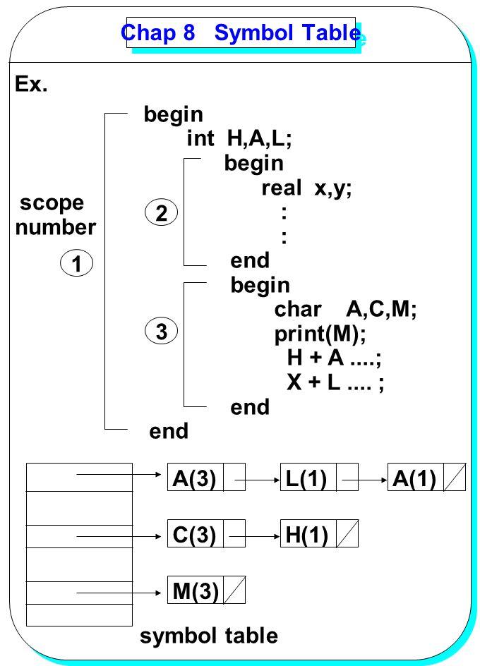 Chap 8 Symbol Table Ex. begin. int H,A,L; real x,y; : end. char A,C,M; print(M); H + A ....;