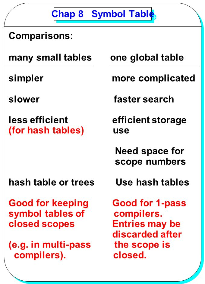 Chap 8 Symbol Table Comparisons: many small tables one global table. simpler more complicated.