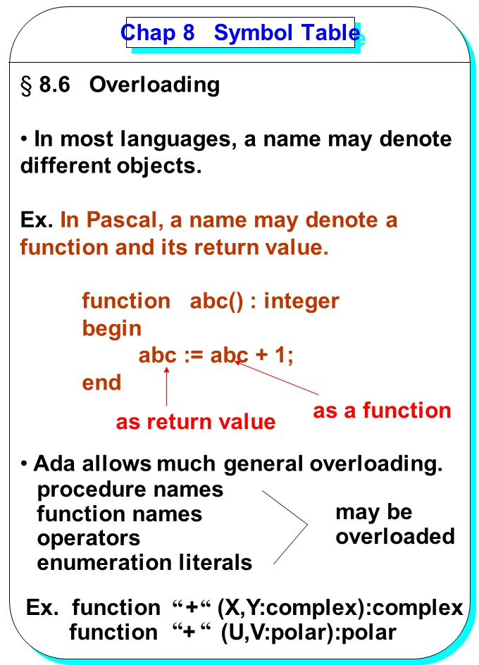 Chap 8 Symbol Table 8.6 Overloading. In most languages, a name may denote. different objects.