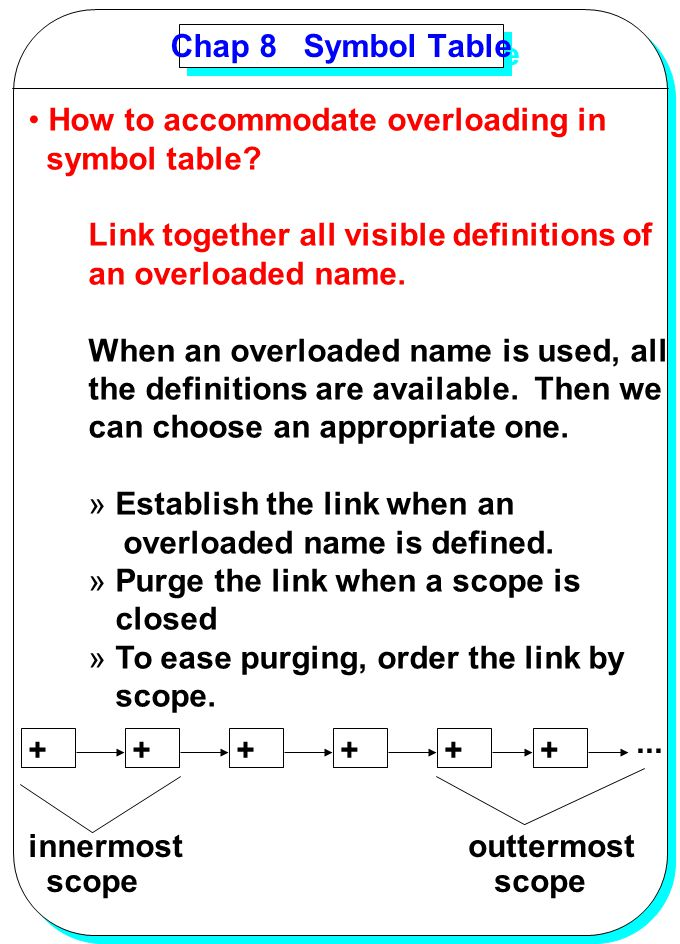 Chap 8 Symbol Table How to accommodate overloading in. symbol table Link together all visible definitions of.