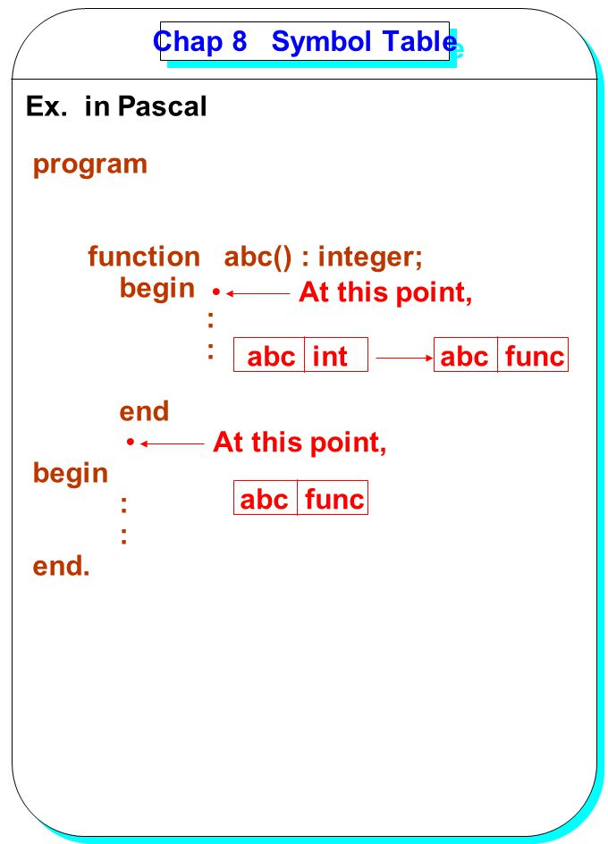 Chap 8 Symbol Table Ex. in Pascal. program. function abc() : integer; begin. : end. end.