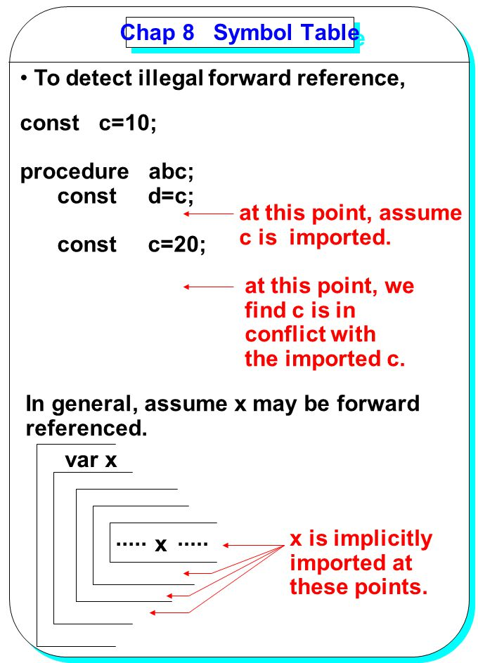 Chap 8 Symbol Table To detect illegal forward reference, const c=10; procedure abc; const d=c;