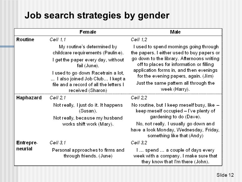 Job search strategies by gender