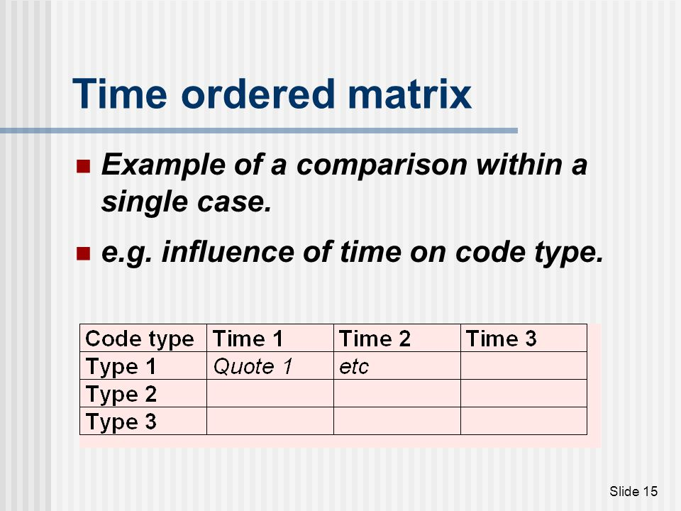 Time ordered matrix Example of a comparison within a single case.
