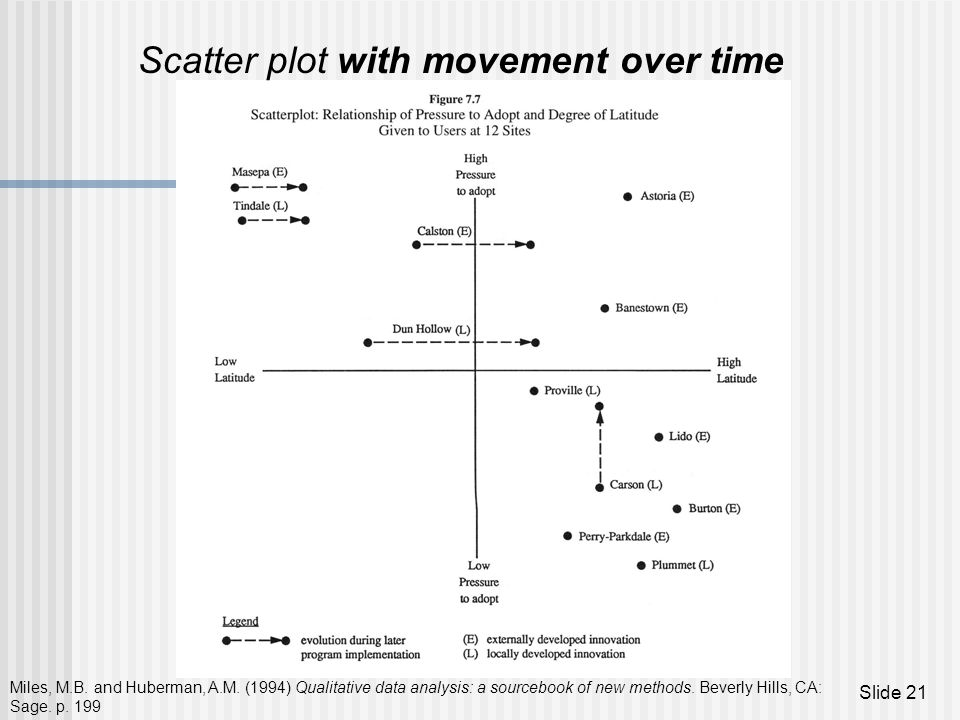 Scatter plot with movement over time