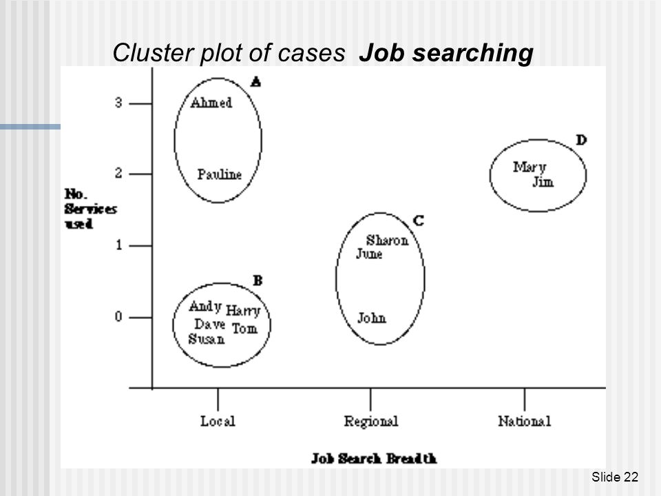Cluster plot of cases Job searching