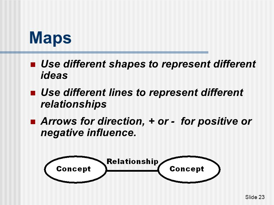 Maps Use different shapes to represent different ideas