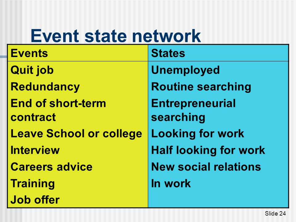 Event state network Events States Quit job Redundancy