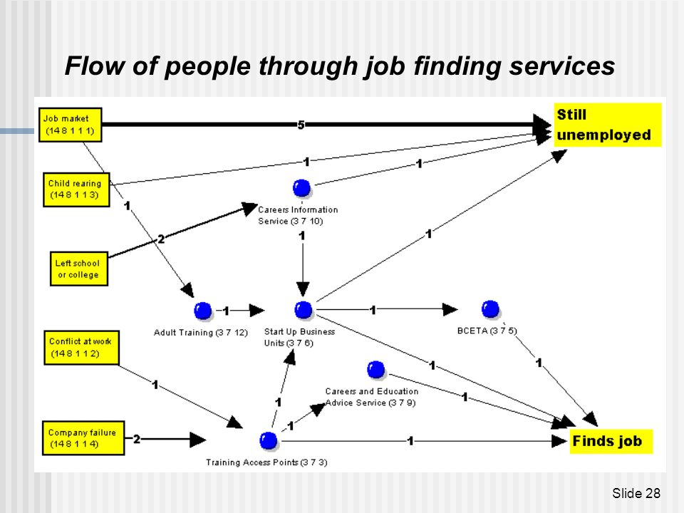 Flow of people through job finding services