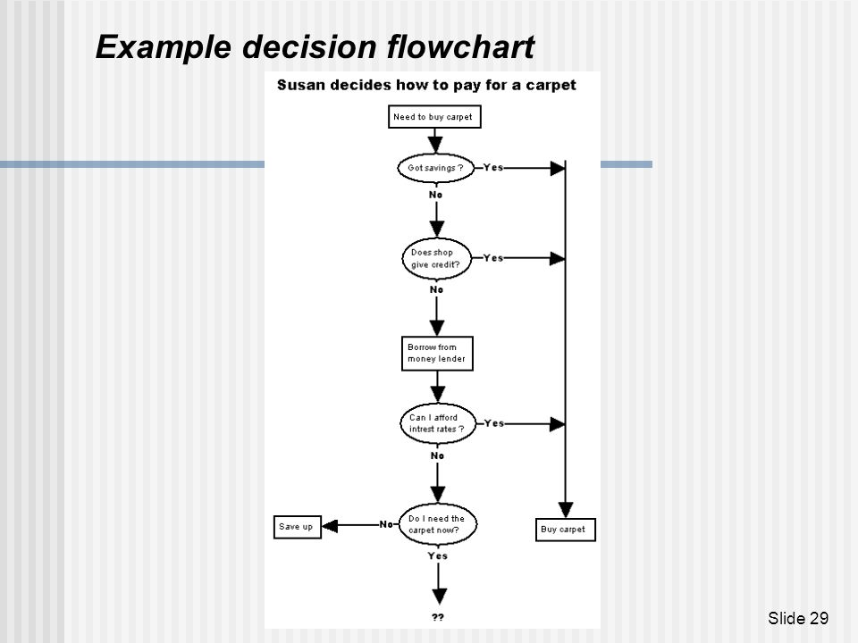 Example decision flowchart
