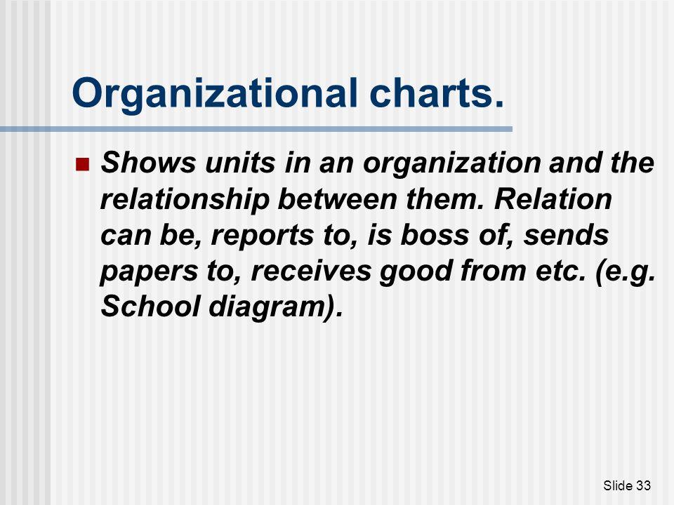 Organizational charts.